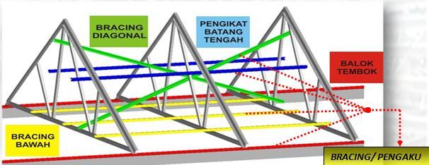 Jasa Pemasangan Rangka Atap Baja Ringan Bekasi