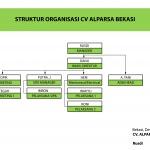 Struktur Organisasi Brebes